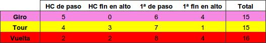 Tipo Puertos 2015