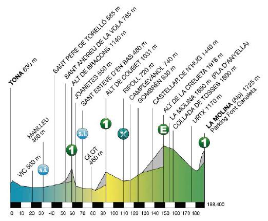 etapa 4 volta 2015