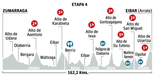 etapa-4