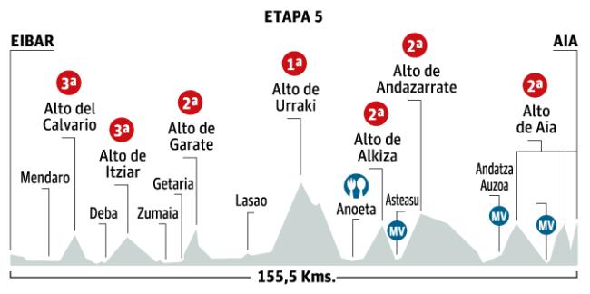 etapa-5