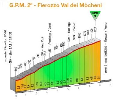 Fierozzo Val dei Mocheni_perfil oficial