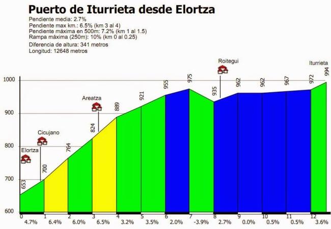 Iturrieta1000