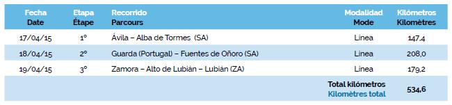 listado etapas castilla y leon 2015