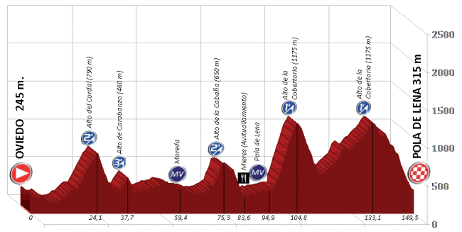 etapa 1_asturias 2015