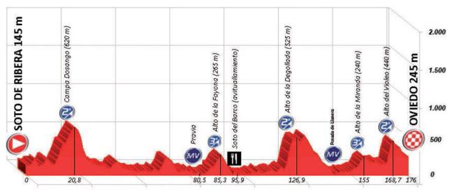 etapa 2_asturias 2015