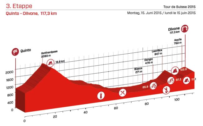 etapa 3_suiza 2015