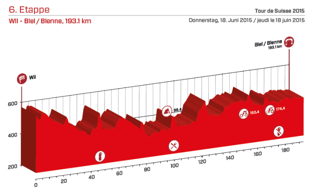 etapa 6_suiza 2015