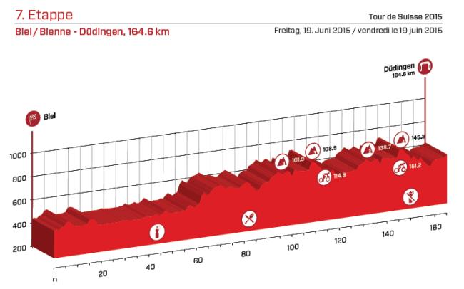 etapa 7_suiza 2015
