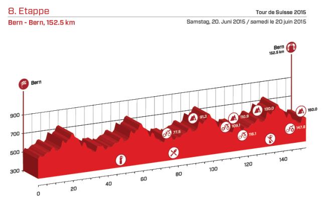 etapa 8_suiza 2015