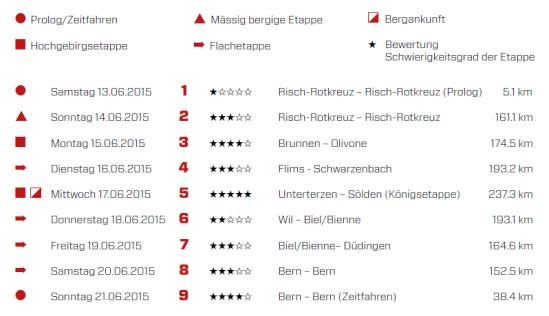 lista etapas suiza 2015