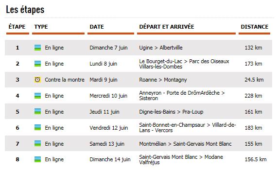 listado etapas dauphine 2015