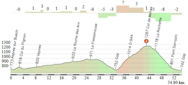 Aspres sur Buech - Gap