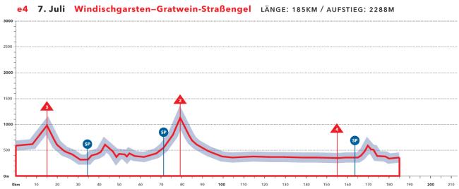austria etapa 03