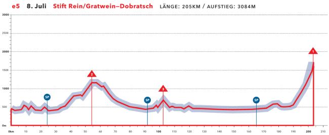 austria etapa 04