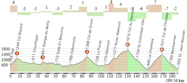 Gap - Saint Jean de Maurienne (alternativa)