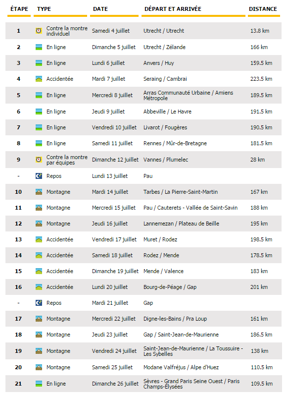 listado de etapas tour 2015