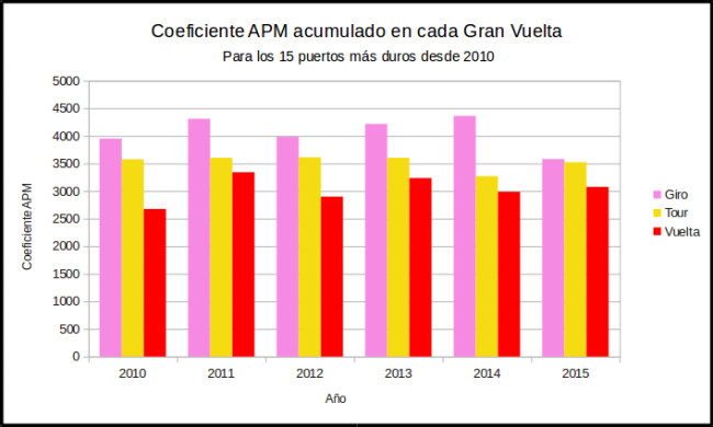 Grafica Coeficiente 2015