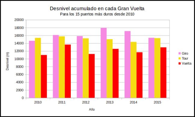 Grafica desnivel 2015