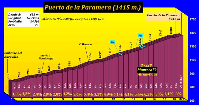 Puerto de la Paramera