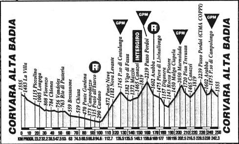 Corvara_14_Giro 1993