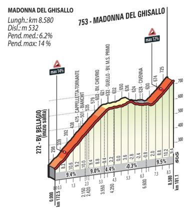 Madonna del Ghisallo_Lombardia 2015_Gazzetta