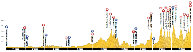 Tour 2016_perfil general etapas 1-9