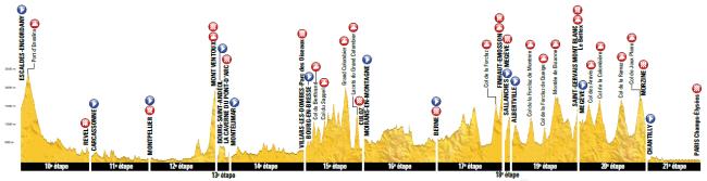 Tour 2016_perfil general etapas 10-21