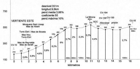 cv-129 mirona (altimetrias de castellon)