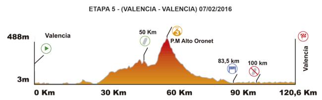 etapa 5_volta comunitad valenciana_2016
