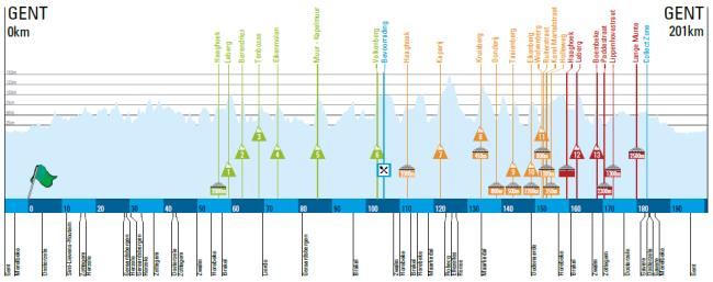 Omloop Het Nieuwsblad perfil 2016