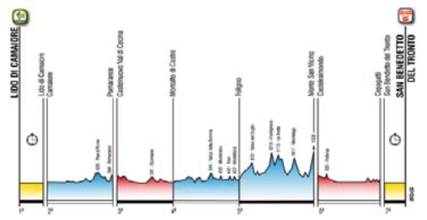 perfil general tirreno adriatico 2016