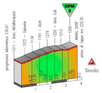 Anras_Giro del Trentino