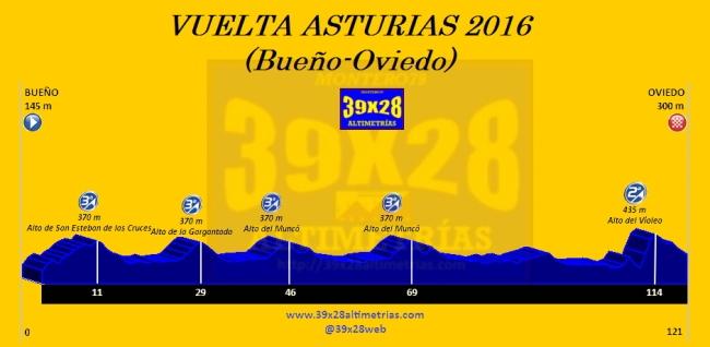 Bueño-Oviedo Etapa 3 Vuelta Asturias 2016