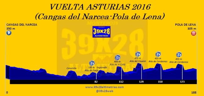 Cangas del Narcea-Pola de Lena Etapa 2 Vuelta Asturias 2016