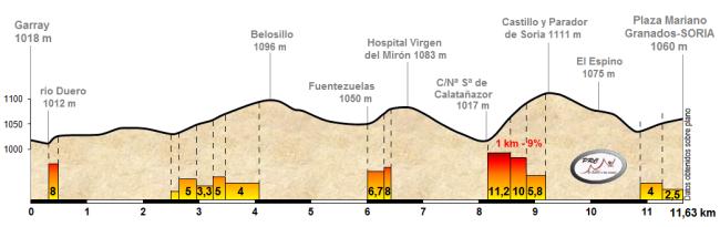Detalle del final propuesto entre Garray y Soria.