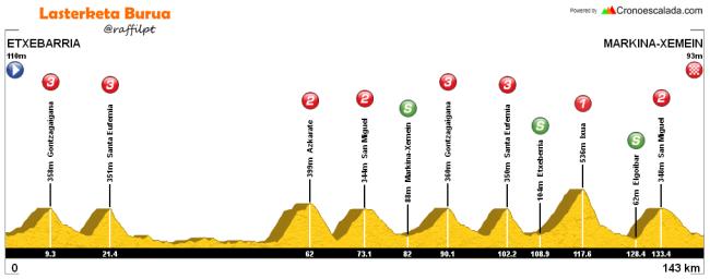 etapa 1 itzulia 2016