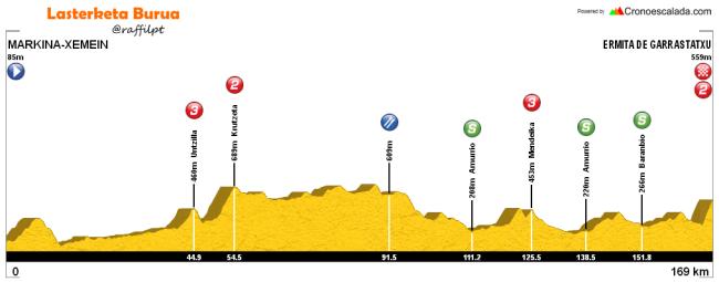 etapa 2 itzulia 2016