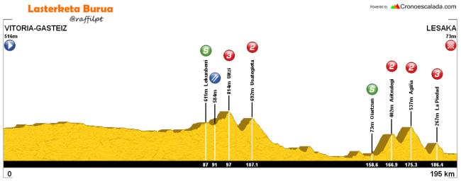 etapa 3 itzulia 2016