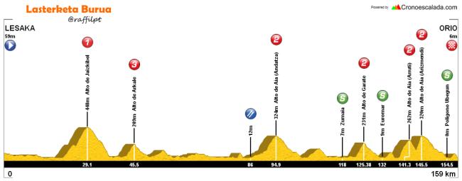 etapa 4 itzulia 2016