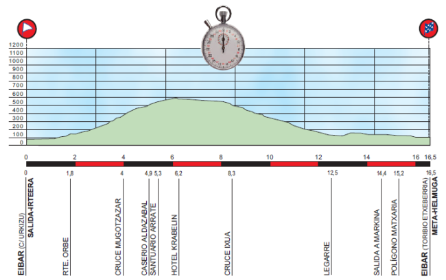 etapa 6 itzulia 2016