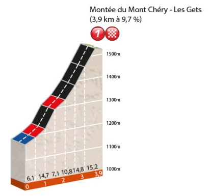 PROFIL PROLOGUE MONT CHERY