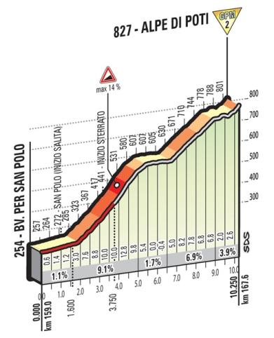 Alpe di Poti_Giro 2016