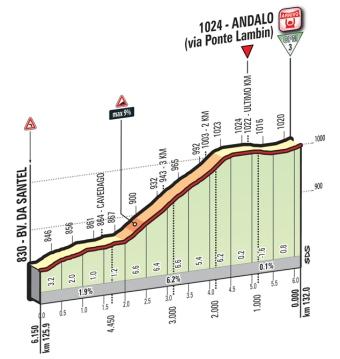 Andalo_ukm_Giro 2016