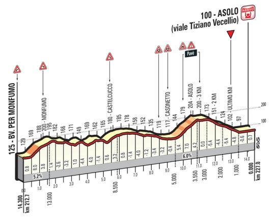 Asolo_ukm_Giro 2016