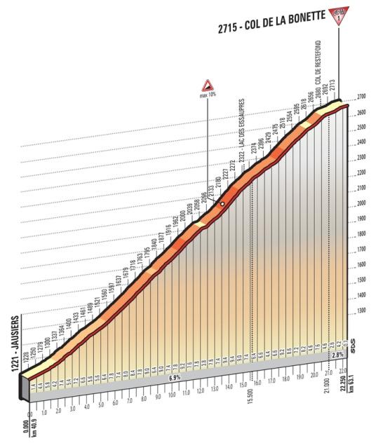 Bonette_Giro 2016