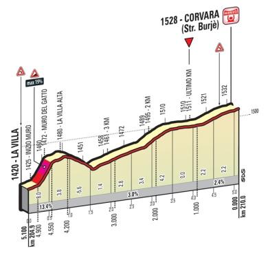 Corvara_ukm_Giro 2016