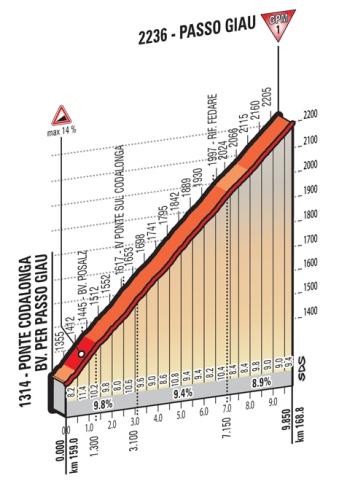 Giau_Giro 2016