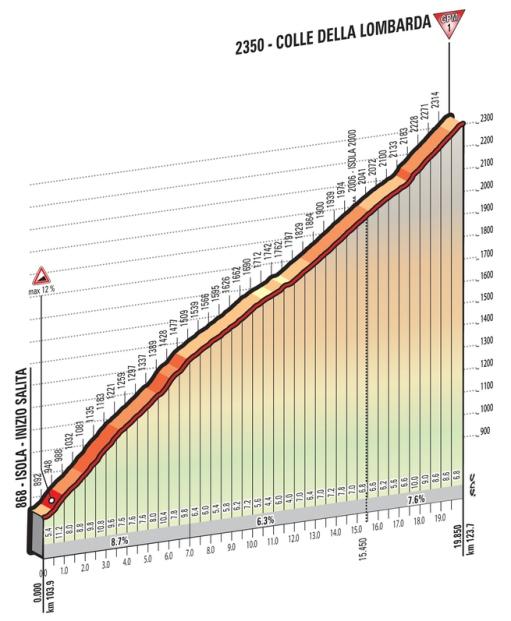 Lombarda_Giro 2016