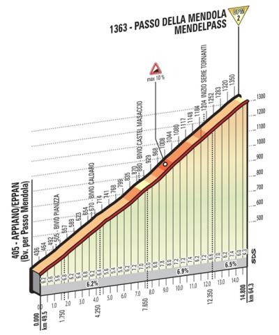 Mendola_Giro 2016