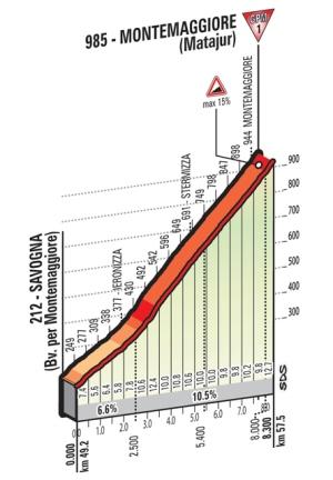 Montemaggiore_Matajur_Giro 2016